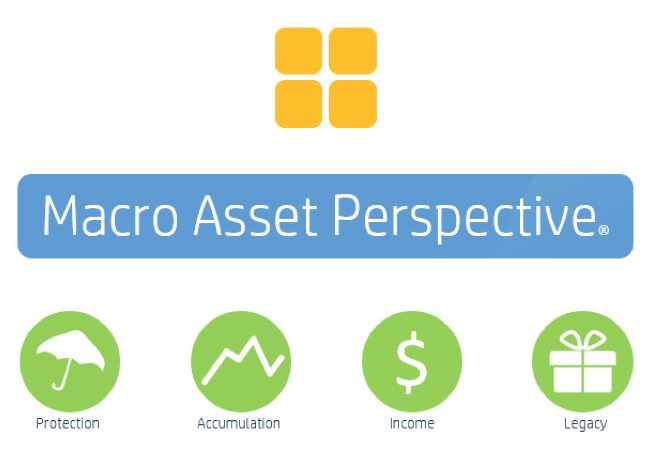 Macro Asset Perspect.  Protection.  Accumulation. Income. Legacy